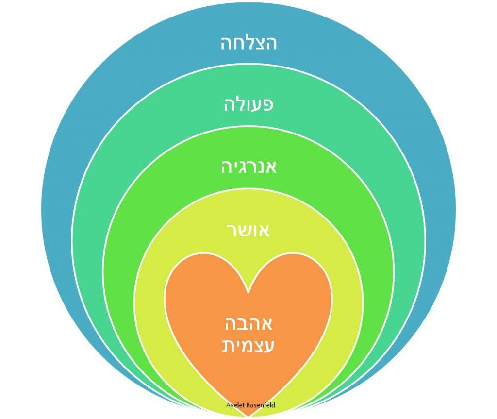 מודל עיגולים. במרכז לב ובו כתוב - אהבה עצמית.מעליו עיגול בו כתוב - אושר, מעליו עיגול ובו כתוב - אנרגיה, מעליו עיגול ובו כתוב פעולה, והעיגול החיצוני ביותר בו כתוב הצלחה