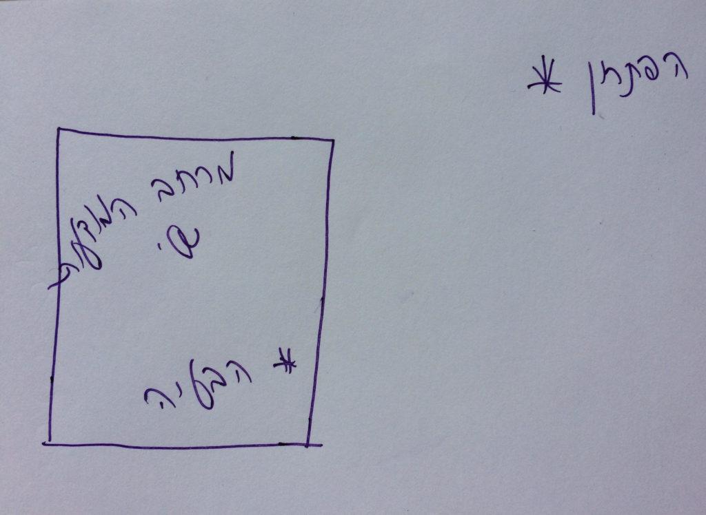 ריבוע ובתוכו כתוב מרחב המודעות * הבעיה. מחוץ לריבוע כתוב * הפתרון